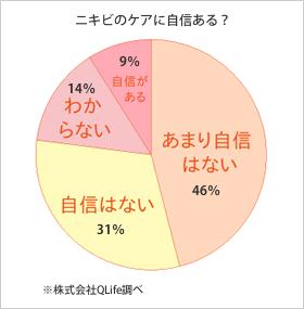 77%がニキビケアに自信なし